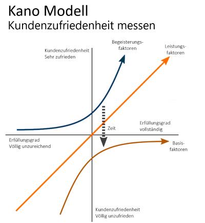 Mmit dem Kano-Modell Kundenzufriedenheit messen