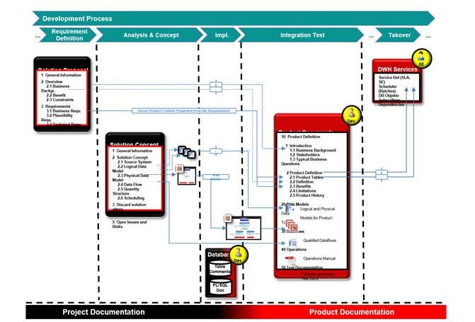 Prozess zur Entwicklung von BI Lösungen