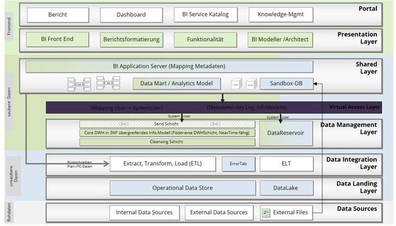 Future Reference Architecture