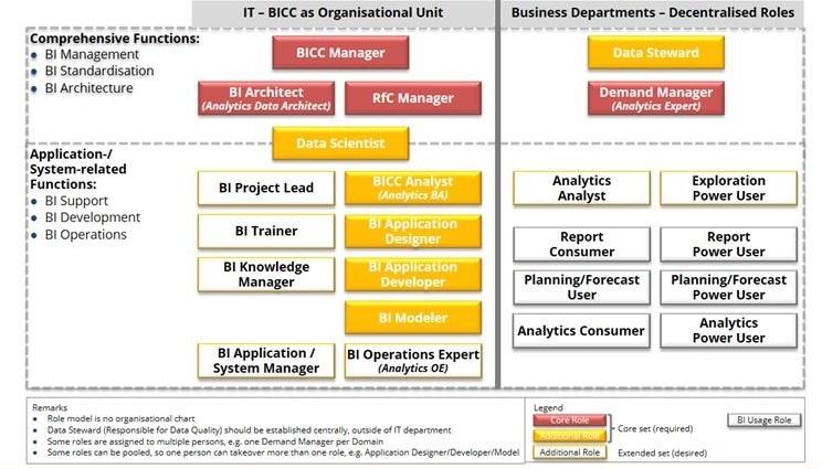 BI-Strategie-BI-Organisation