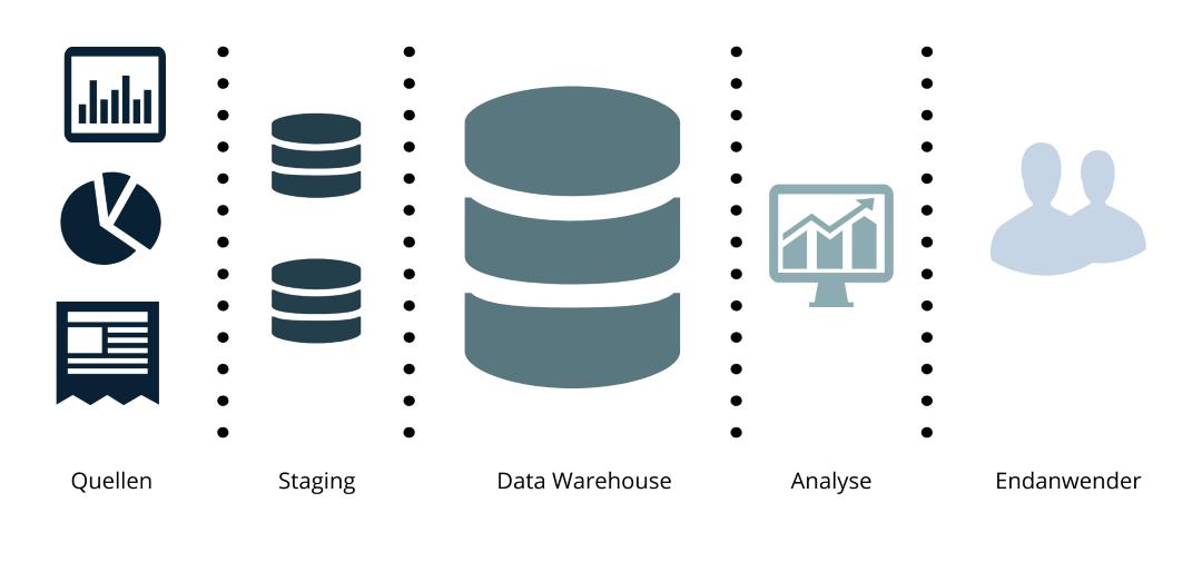 Grafik Data Warehouse