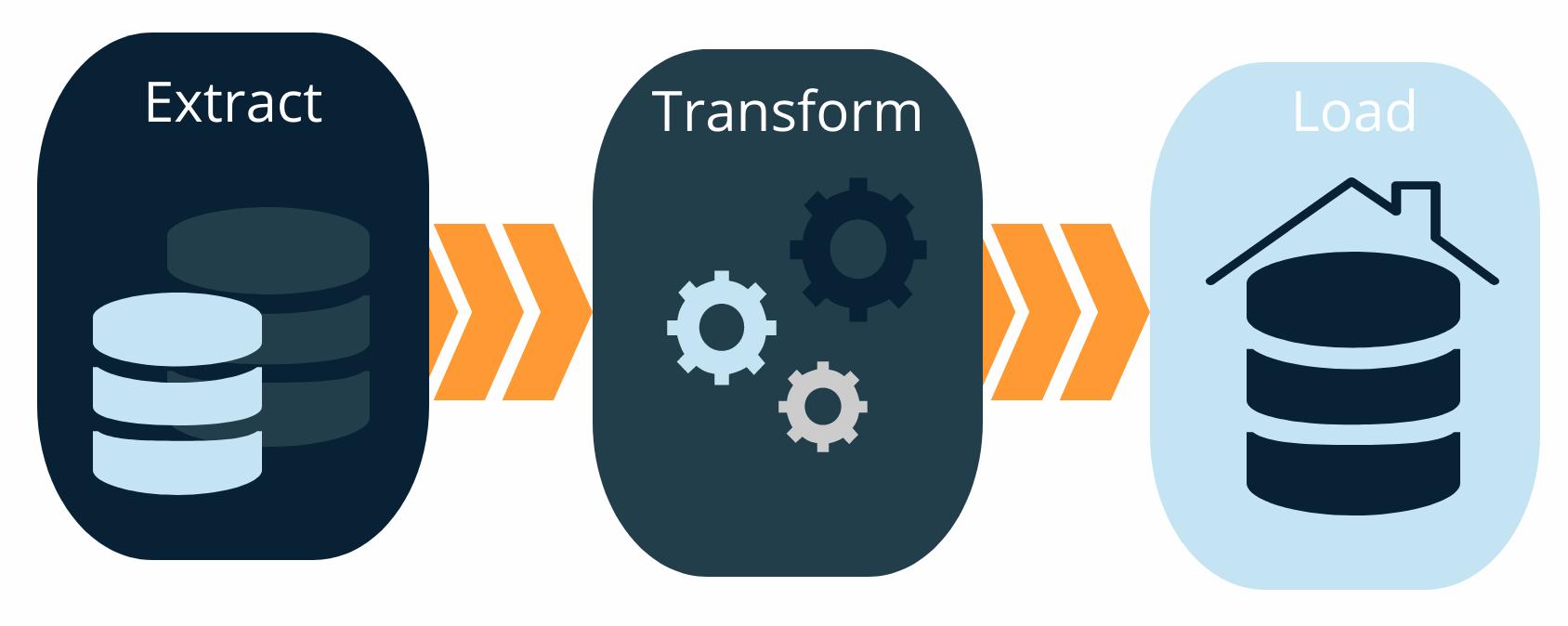 ETL-Prozess, Datenbewirtschaftung
