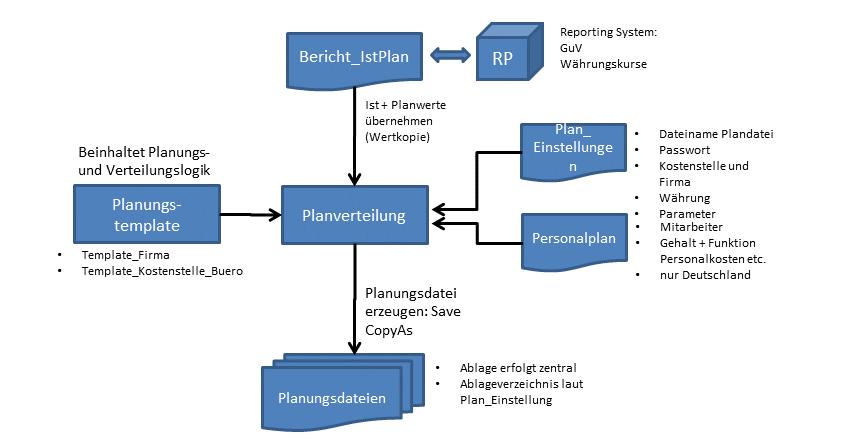 Konzernplanung