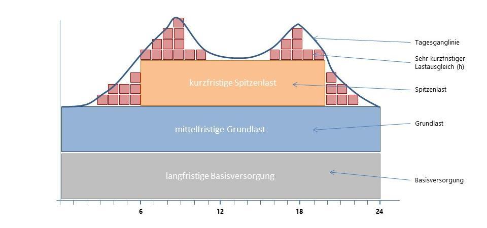 Procter Kappung Energie Spitzlasten