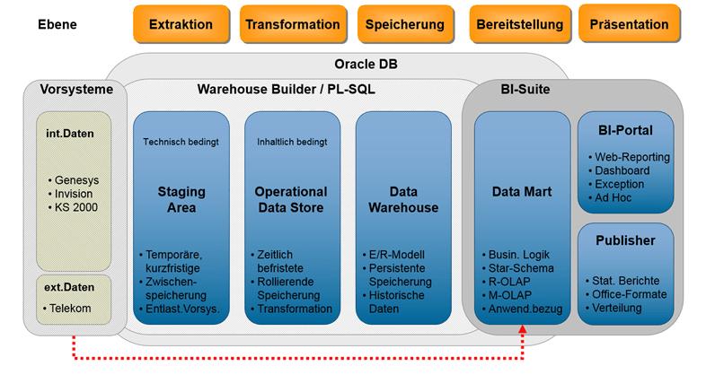 BI-Architektur Quelle