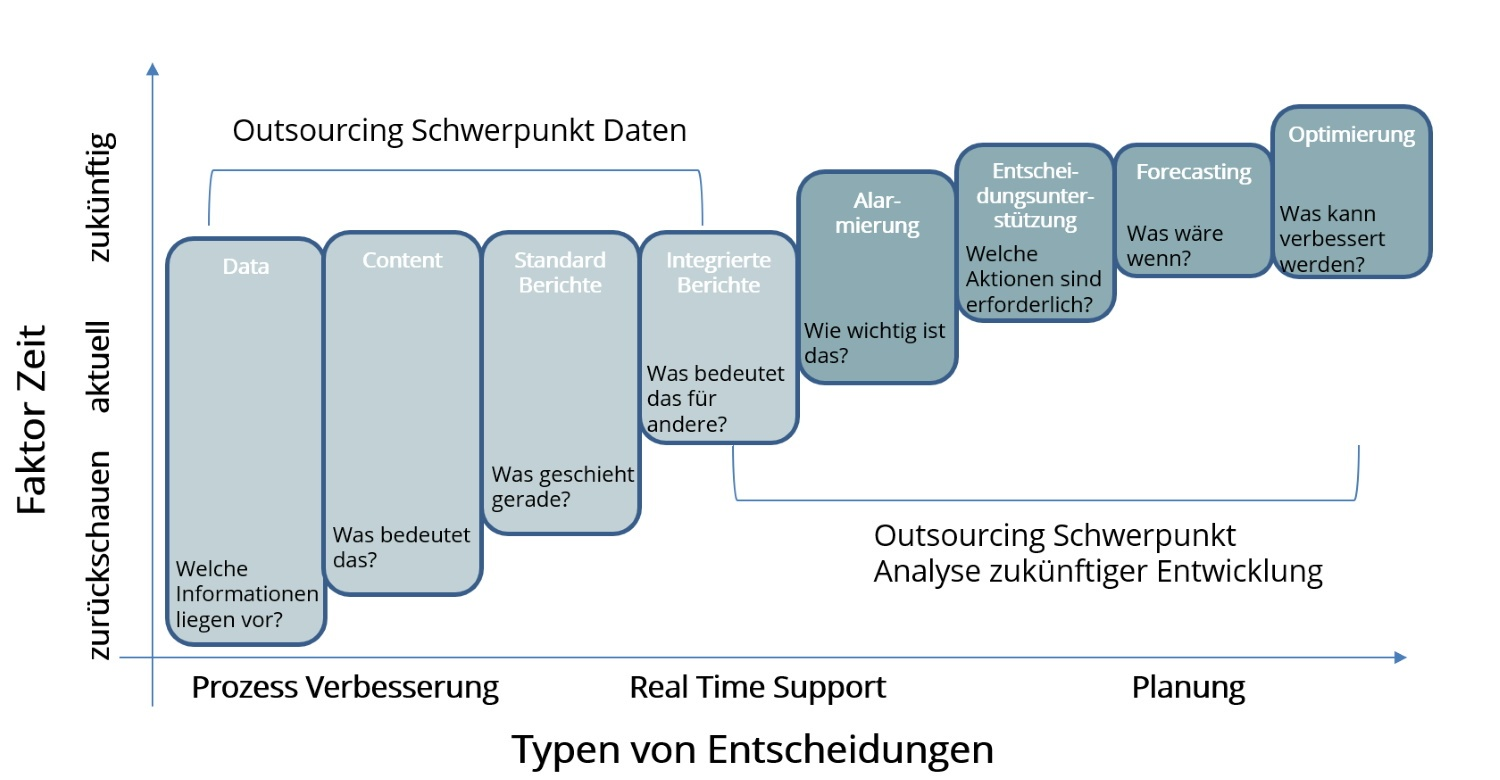Outsourcing Schwerpunkte