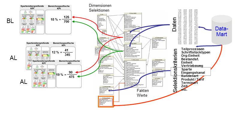 Axa KPI System