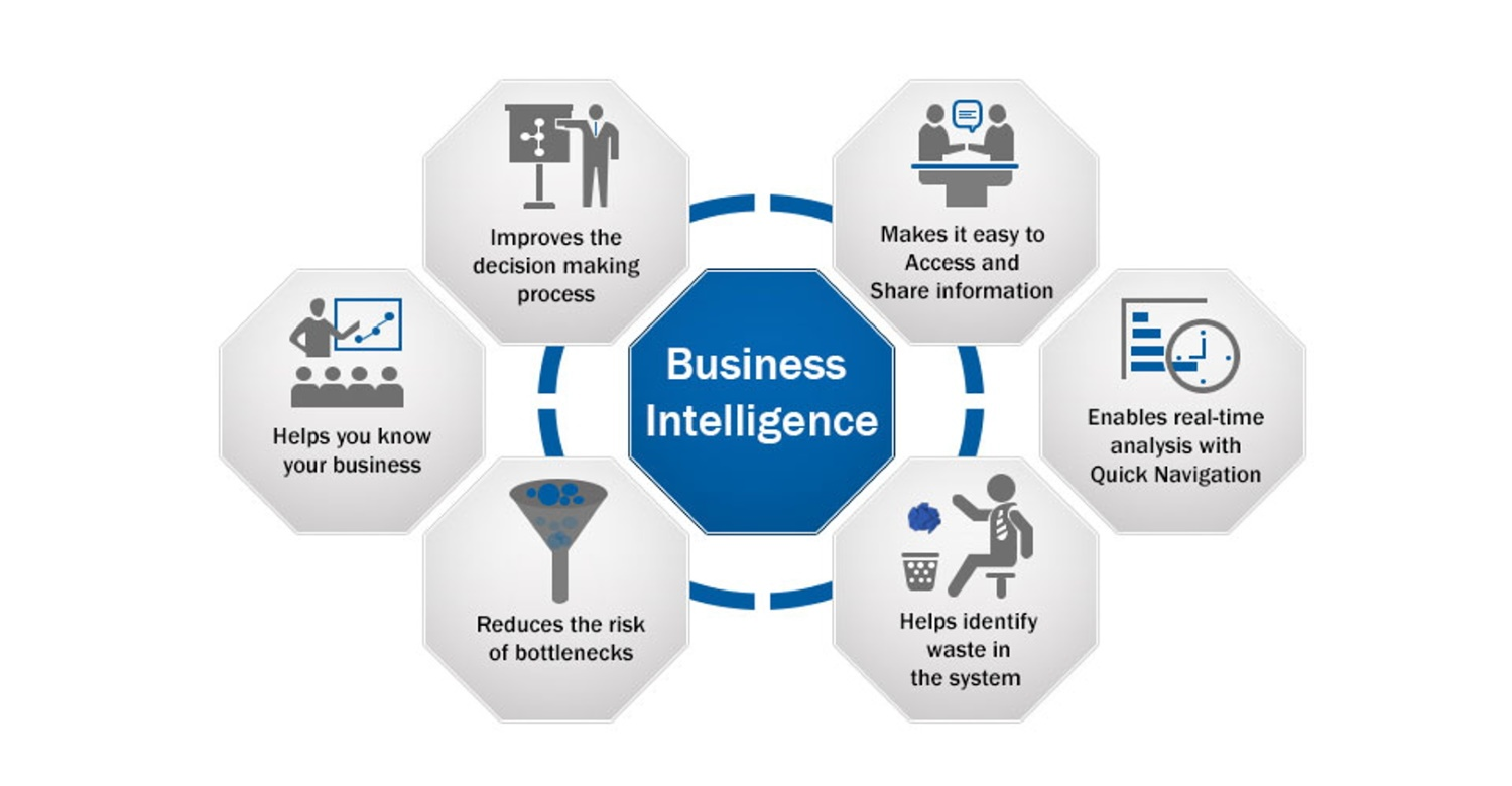 Business Intelligence Vorteile